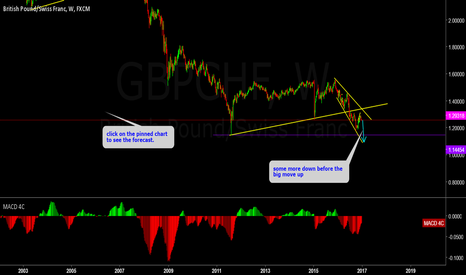 GBPCHF: GBPCHF Weekly outlook