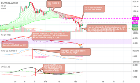 BTCUSD: BTC - I'll take RSI with a side of MACD and DMI Please!