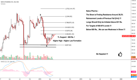 NATCOPHARM: Natco Pharma : Will be on Action Soon !!!