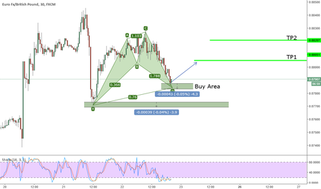 EURGBP: Active bullish Cypher on EURGBP