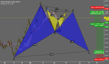 GBPUSD: Bullish Bat + Bearish Bat (The Sterling)