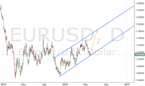 EURUSD: Long on EURUSD - simple trends