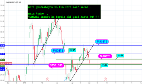 "COALINDIA: coal india ""long"" setup  (minimal  risk )"