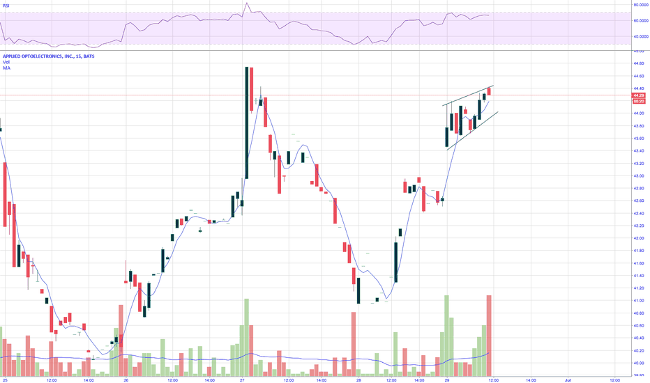 AAOI: AAOI looking strong today!