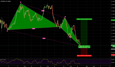 USDMXN: USDMXN long DEEP CRAB pattern bullish 20.7014