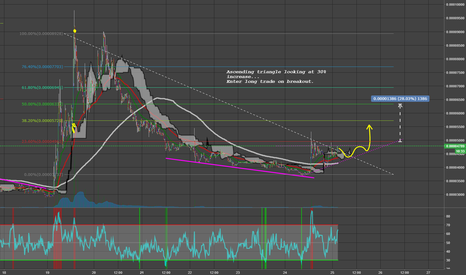 SYNXBTC: Ascending triangle looking at 30% increase.