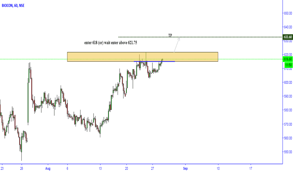 BIOCON: BIOCON Breakout... Long