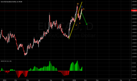 EURCAD: EURCAD likely to fall.