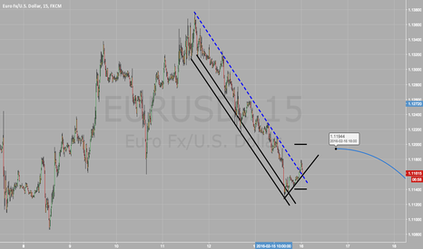 EURUSD: EURUSD 15 Min Chart Analysis- Levels to watch