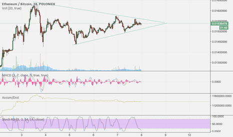 ETHBTC: ETH on the Verge of A Pump