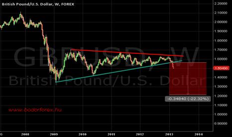 GBPUSD: weekly GBP/USD chart