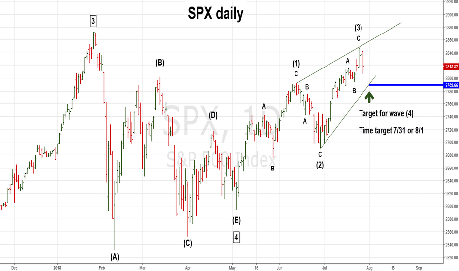 SPX: SPX Could be Forming an Ending Diagonal Triangle