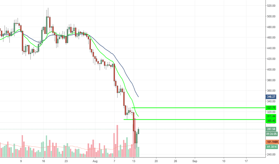 ETHUSD: Eth-usd are we out of dangerous zone yet ?