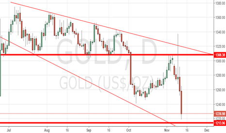 GOLD: relying on news