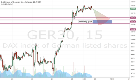 GER30: Possible closure of the morning gap
