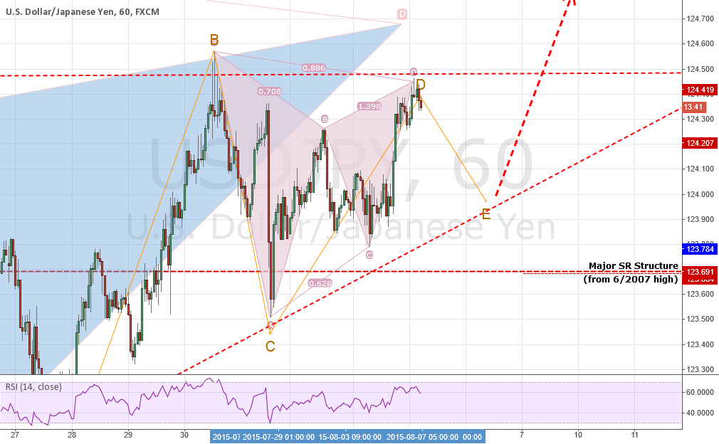USDJPY: Bearish Gartley + New Wave Count Points To Wave 3 UP!