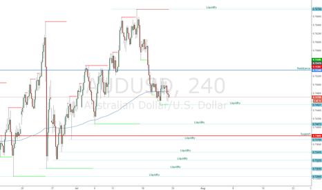 AUDUSD: AUDUSD 4hr Liquidity Snapshot