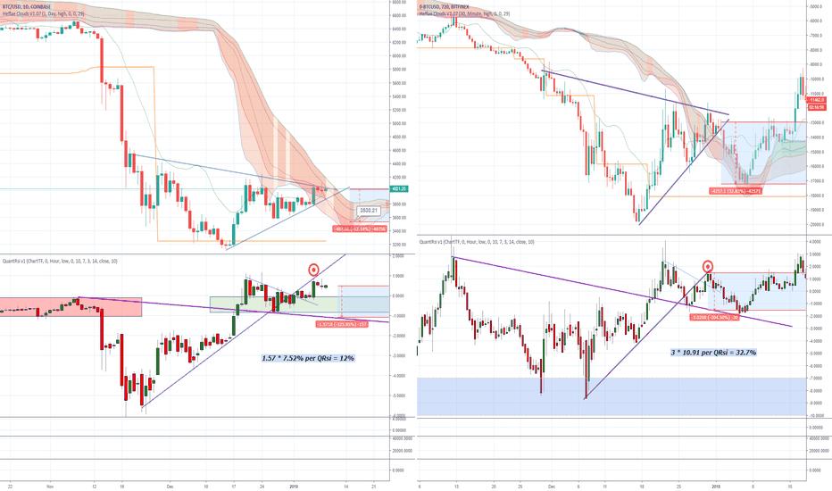 0-BTCUSD: BTC to $3550 - Inverse Chart comparison