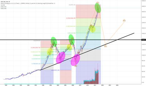 SPX: Crash Predictions