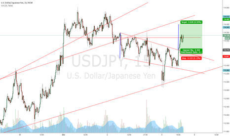 USDJPY: usd jpy long