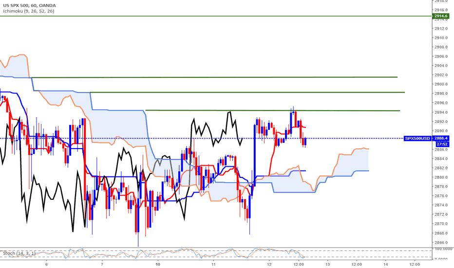 SPX500USD: Plan de trading intraday