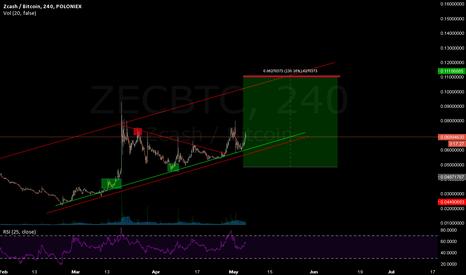 ZECBTC: ZEC Target