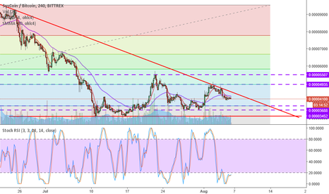 SYSBTC: SYS is close to the bottom, high rewards with litte risk