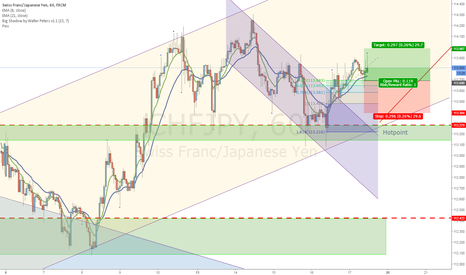 CHFJPY: Buy  on retrace 0.5 Fibopoint