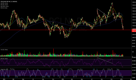 PCLN: $PCLN Daily