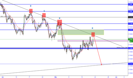 AUDUSD: Awaiting for a Bounce or Break