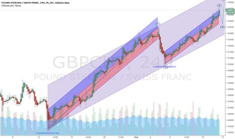GBPCHF: GBPCHF время коррекции и новые вершины