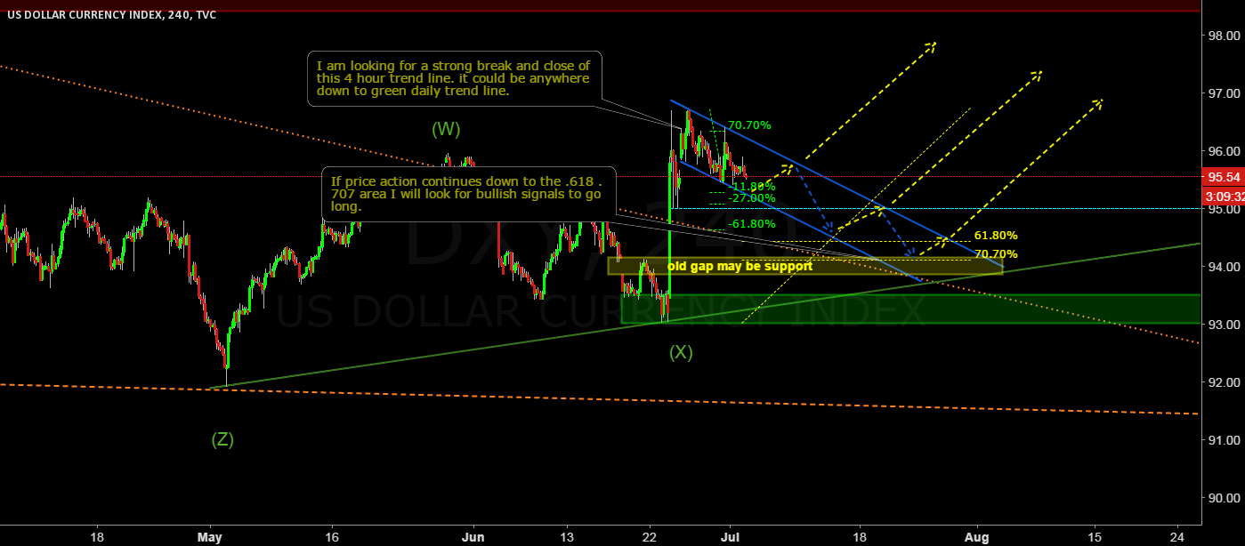 DXY still bullish
