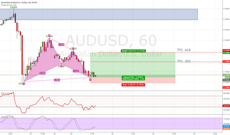 AUDUSD: AUD/USD Bat Pattern
