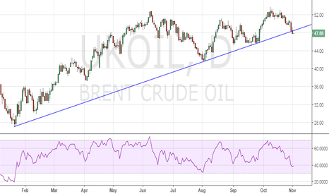 UKOIL: Brent oil – Trend reversal on charts