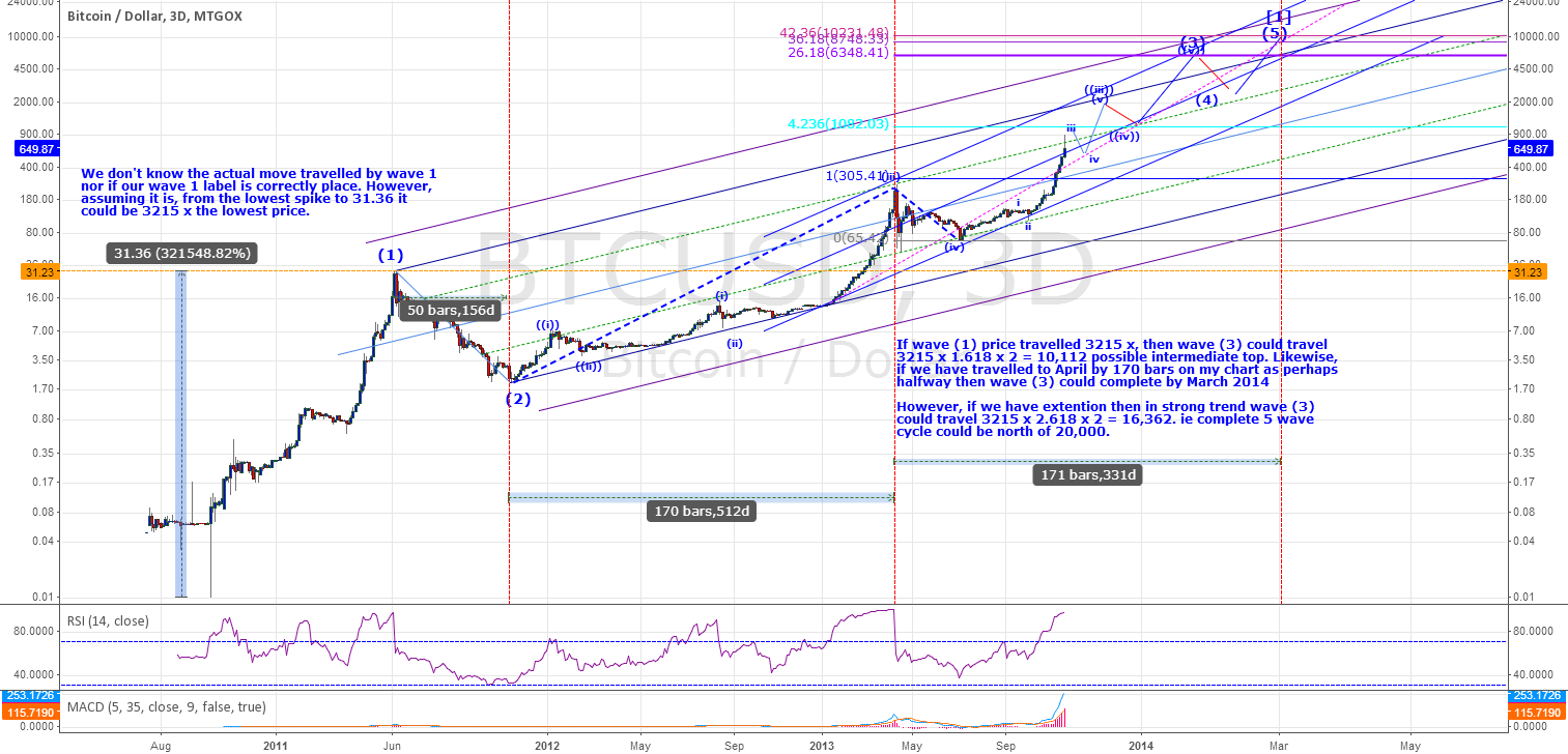 BTUSD - Parabolic Move - Is it a Bubble?