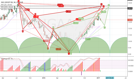 INGA: ING _ yearly outlook _ short zone projection into Time&Price