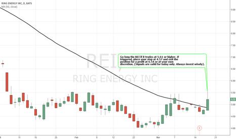 REI: Simple Trading Techniques – Bullish Strategy