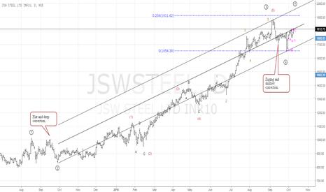 JSWSTEEL: JSW STEEL