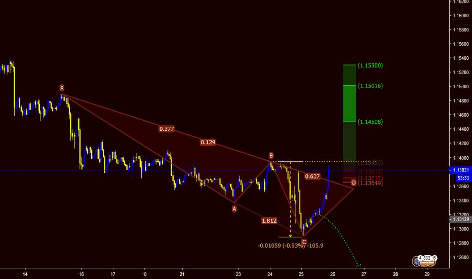 EURUSD: EURUSD - Forex Trading - Pola Dragon Update