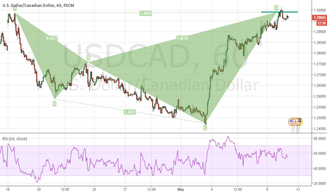 USDCAD: USD rally potentially coming to an end - USDCAD Short