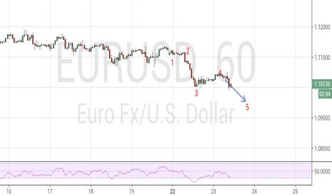 EURUSD: Update