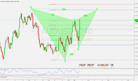 AUDUSD: AUDUSD H4 POSSIBLE BEARISH DEEP GARTLEY PATTERN SETTING UP