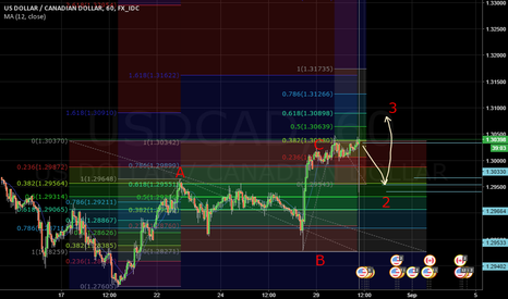 USDCAD: USDCAD Will Retrace Going to Elliot Wave 3