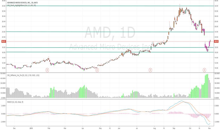 AMD: Pullback to 18