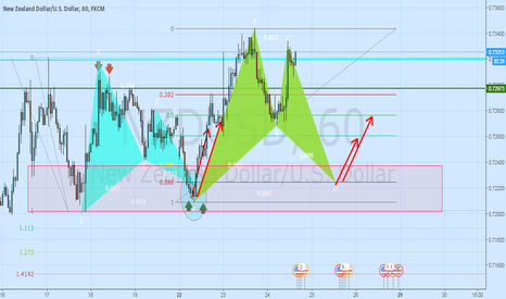 NZDUSD: Pottential  Bull Bat on $NZDUSD 1H