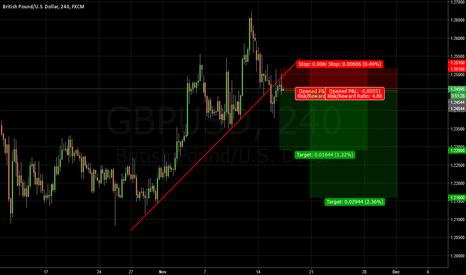 GBPUSD: Short this pullback