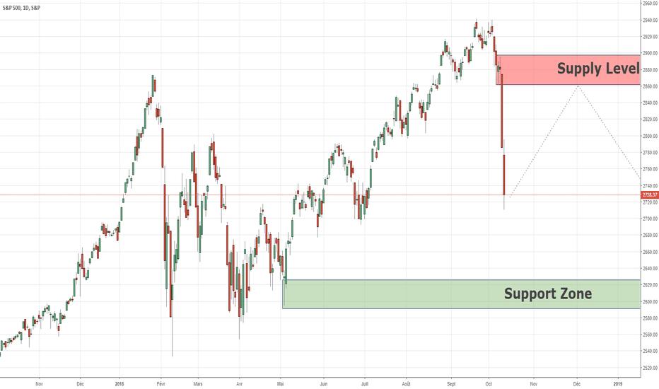 SPX: Analyse à long terme SPX500 12/10/2018