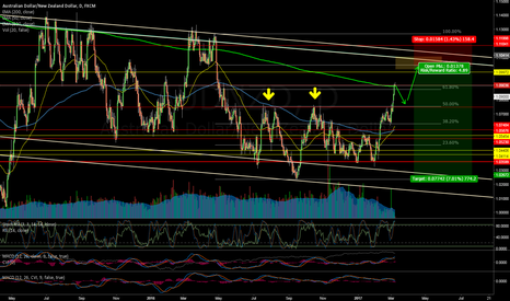AUDNZD: AUDNZD - Holding shorts For Now