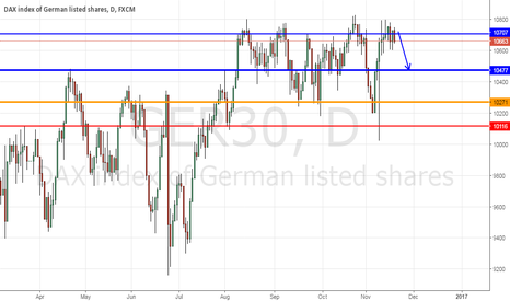 GER30: Dax to 10500 this week!