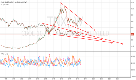 TNX: gold and interest rate